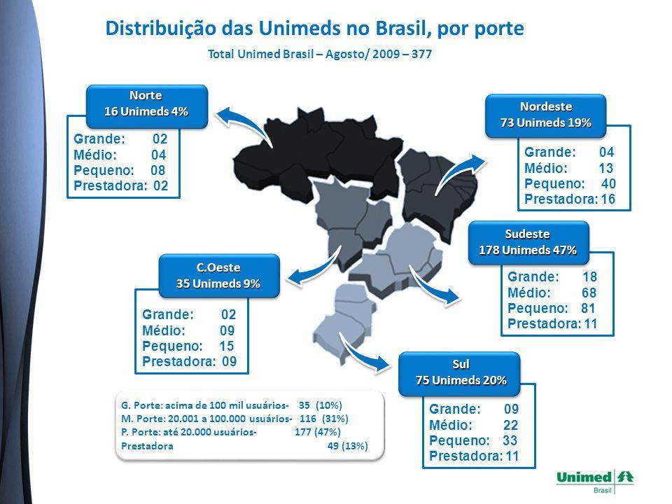 Distribuição das Unimeds no Brasil, por porte