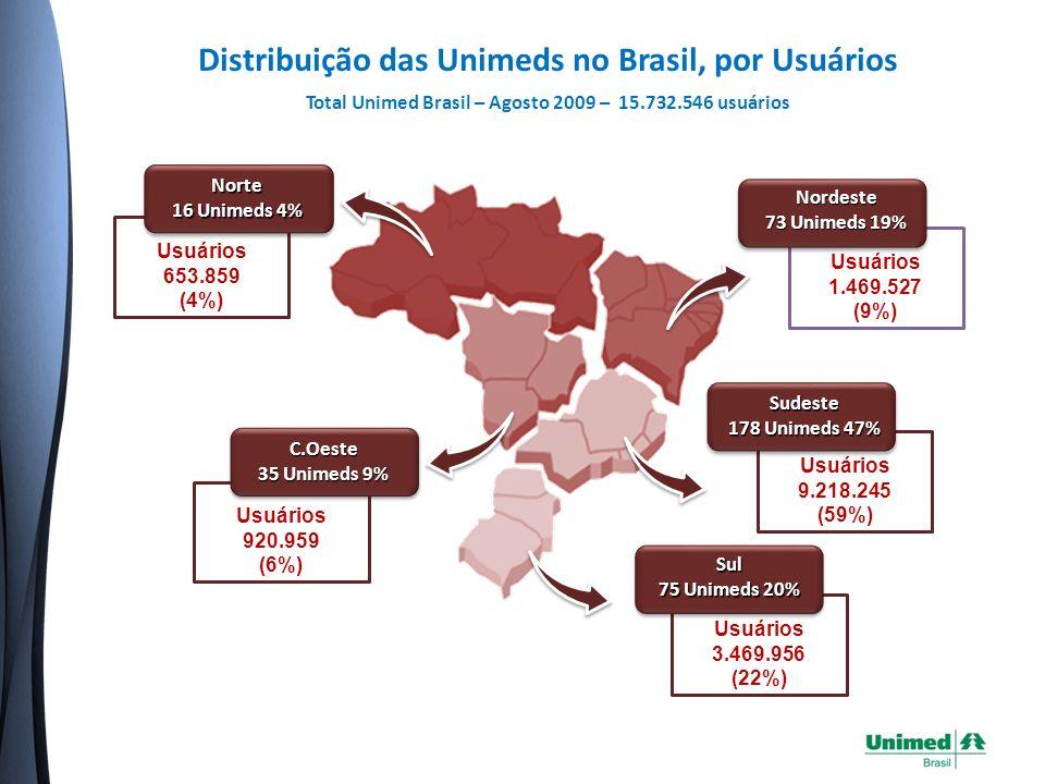 Distribuição das Unimeds no Brasil, por Usuários
