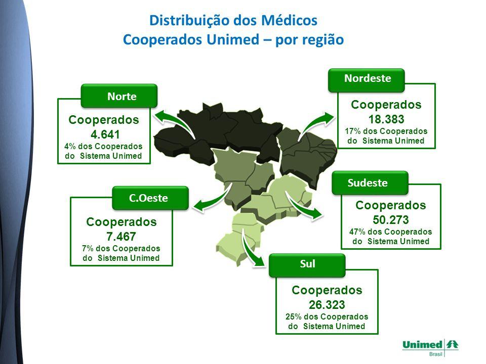 Distribuição dos Médicos Cooperados Unimed – por região