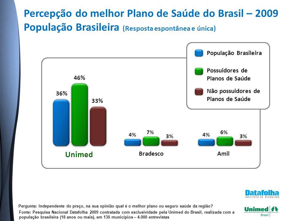 Percepção do melhor Plano de Saúde do Brasil – 2009