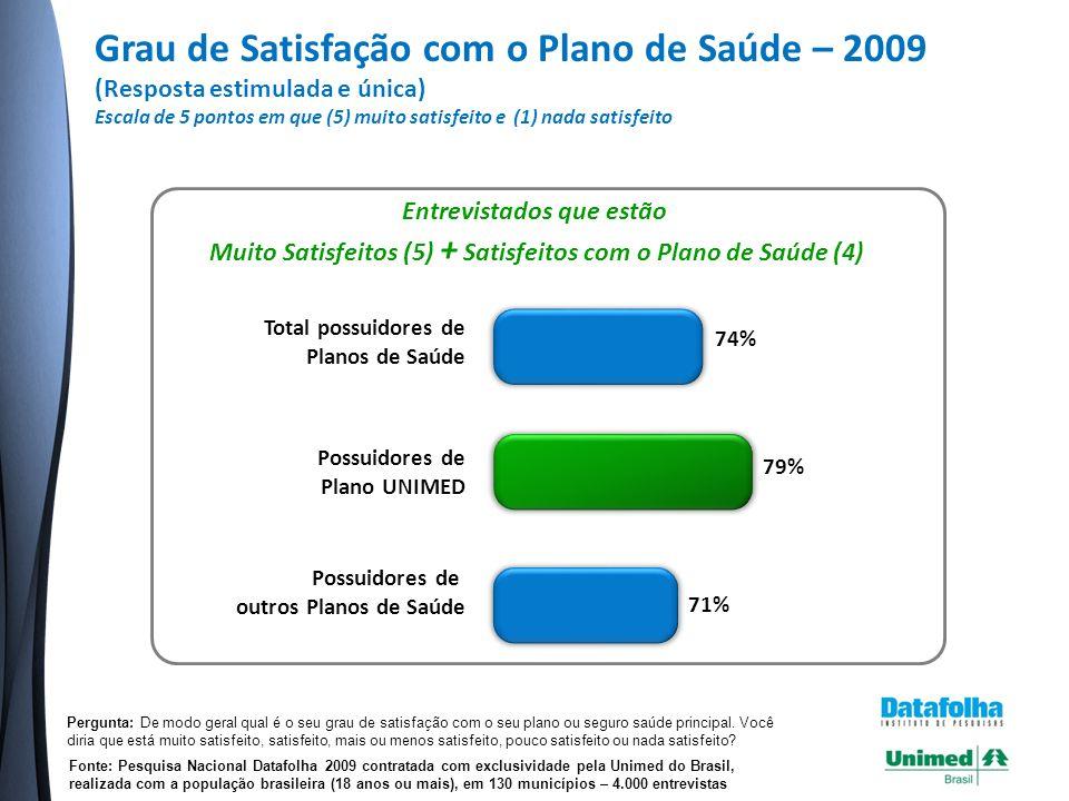 Grau de Satisfação com o Plano de Saúde – 2009 (Resposta estimulada e única)