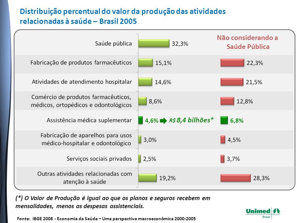Distribuição percentual do valor da produção das atividades relacionadas à saúde – Brasil 2005