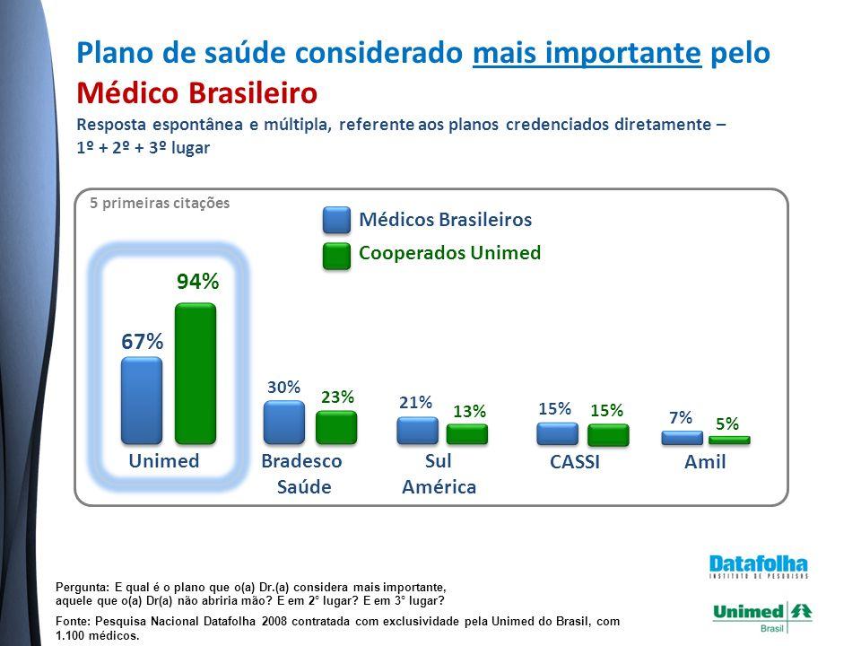 Plano de saúde considerado mais importante pelo Médico Brasileiro