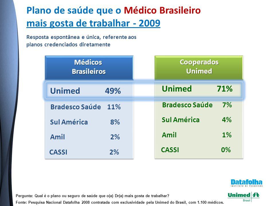 Plano de saúde que o Médico Brasileiro mais gosta de trabalhar - 2009