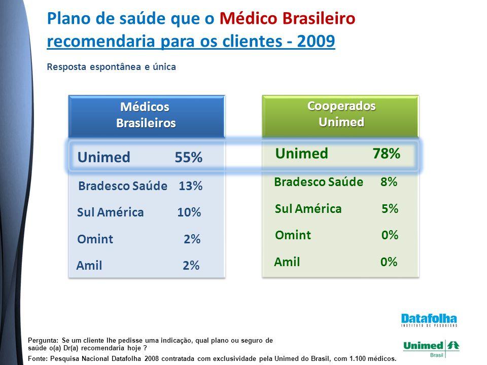 Plano de saúde que o Médico Brasileiro