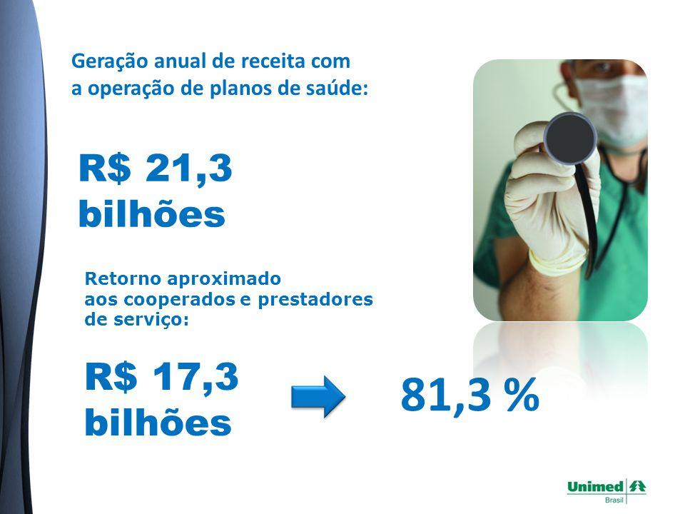 Geração anual de receita com a operação de planos de saúde: