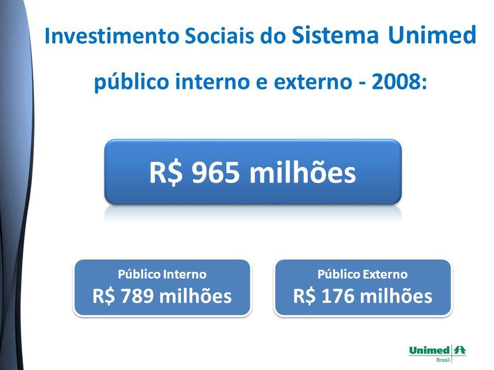 Investimento Sociais do Sistema Unimed público interno e externo - 2008: