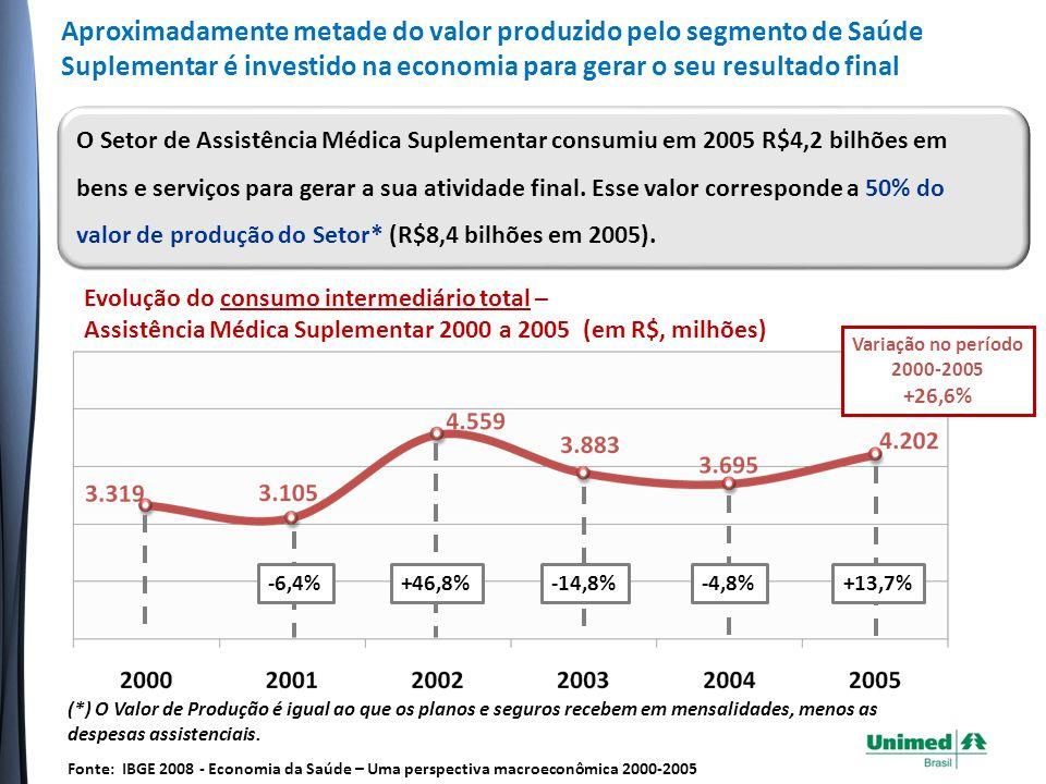 Aproximadamente metade do valor produzido pelo segmento de Saúde Suplementar é investido na economia para gerar o seu resultado final