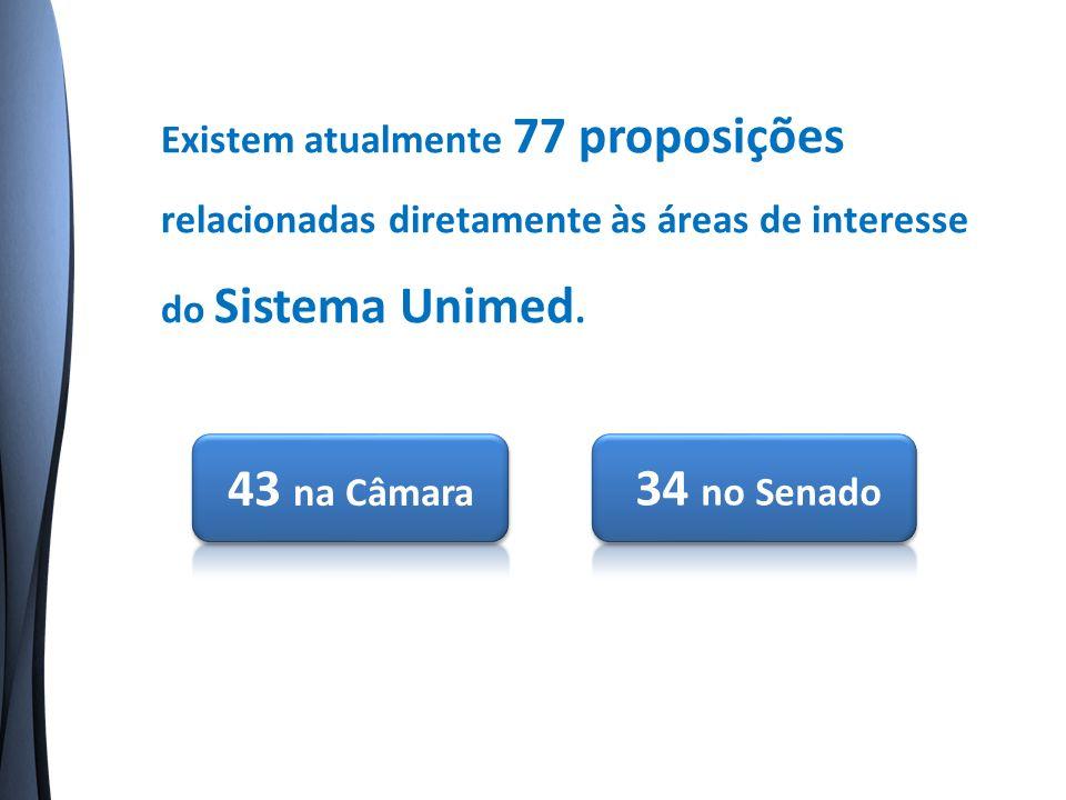 Existem atualmente 77 proposições relacionadas diretamente às áreas de interesse do Sistema Unimed.