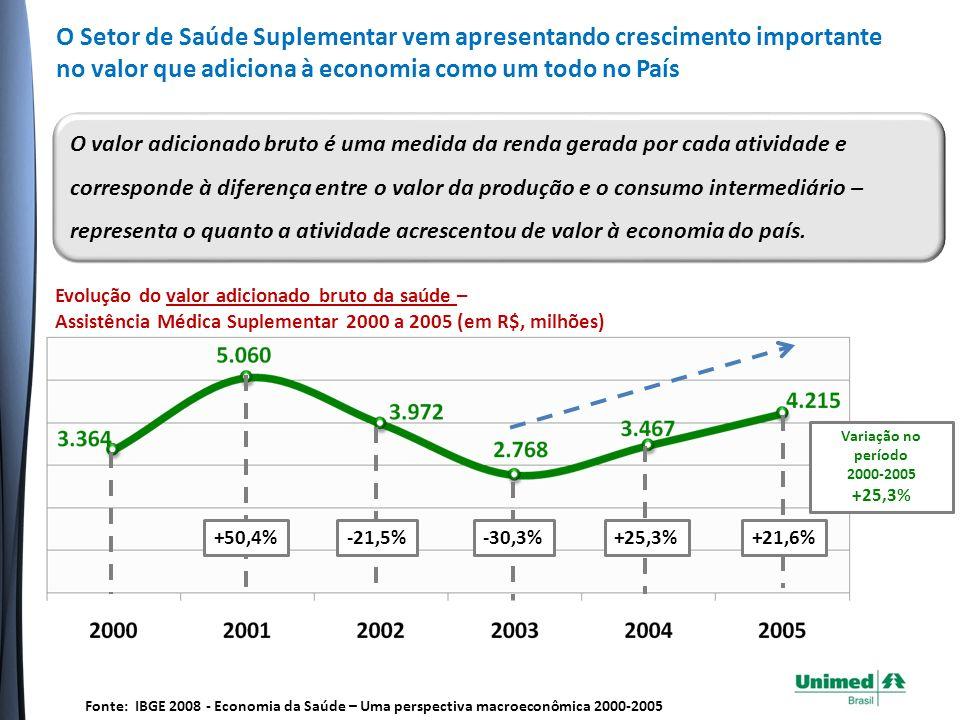 O Setor de Saúde Suplementar vem apresentando crescimento importante