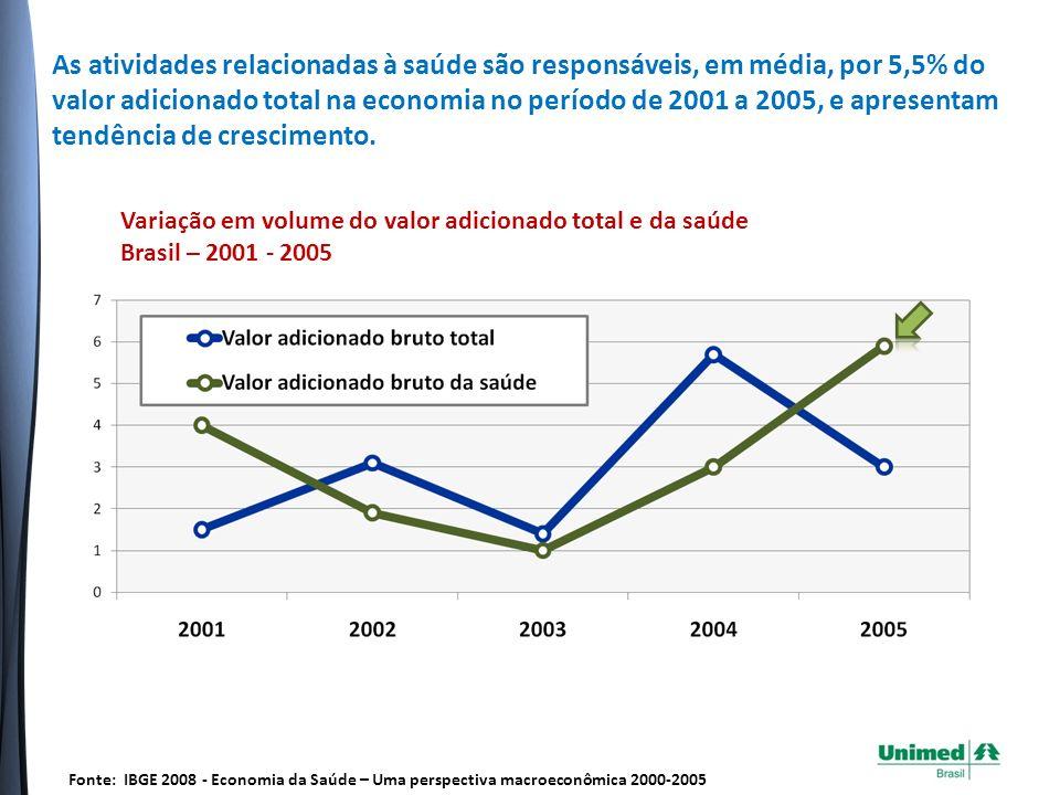 As atividades relacionadas à saúde são responsáveis, em média, por 5,5% do valor adicionado total na economia no período de 2001 a 2005, e apresentam tendência de crescimento.