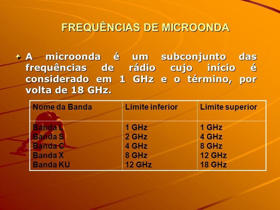 FREQUÊNCIAS DE MICROONDA