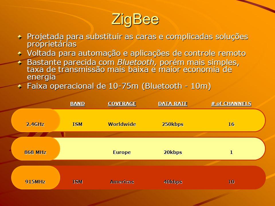 ZigBee Projetada para substituir as caras e complicadas soluções proprietárias. Voltada para automação e aplicações de controle remoto.