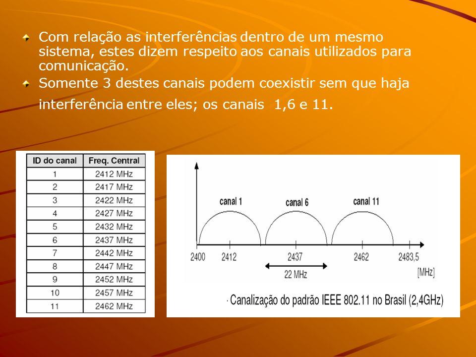 Com relação as interferências dentro de um mesmo sistema, estes dizem respeito aos canais utilizados para comunicação.