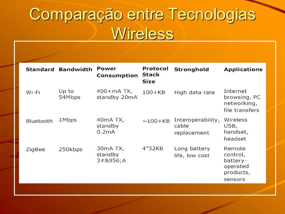 Comparação entre Tecnologias Wireless