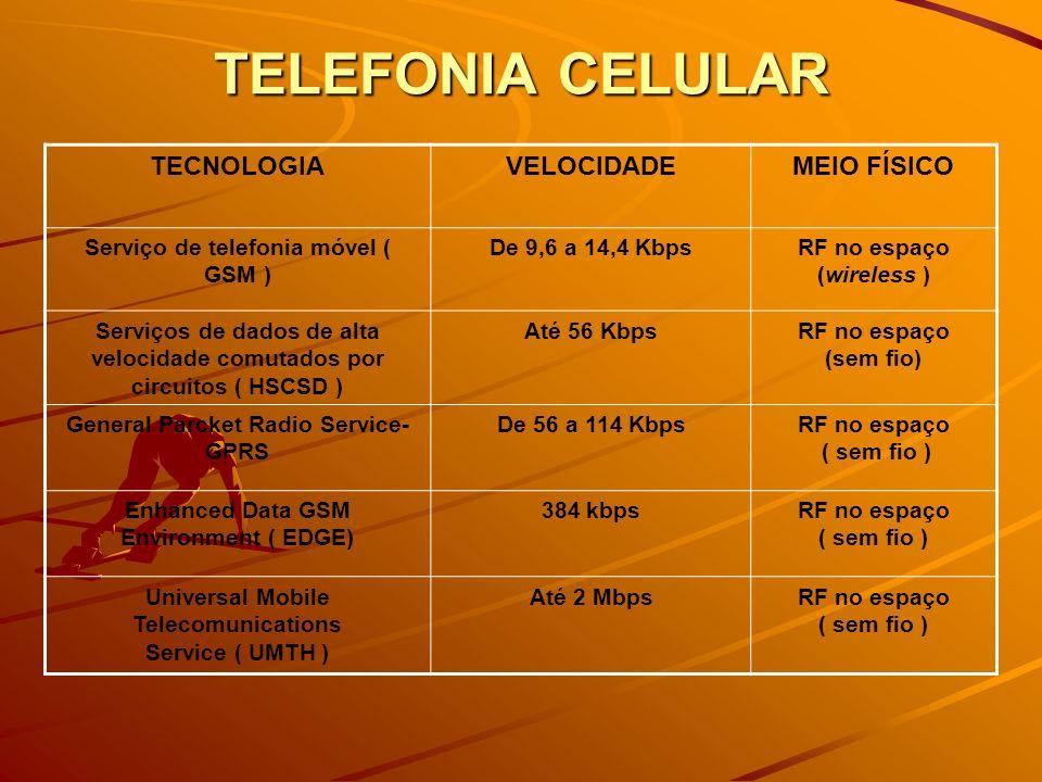 TELEFONIA CELULAR TECNOLOGIA VELOCIDADE MEIO FÍSICO