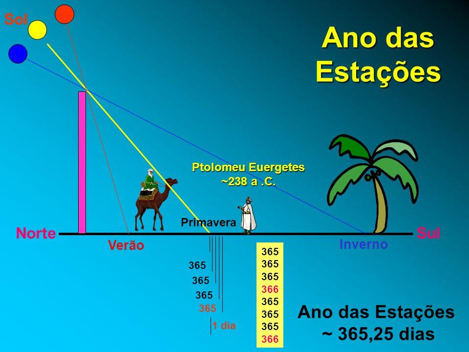 Ano das Estações Ano das Estações ~ 365,25 dias Norte Sul Sol Verão