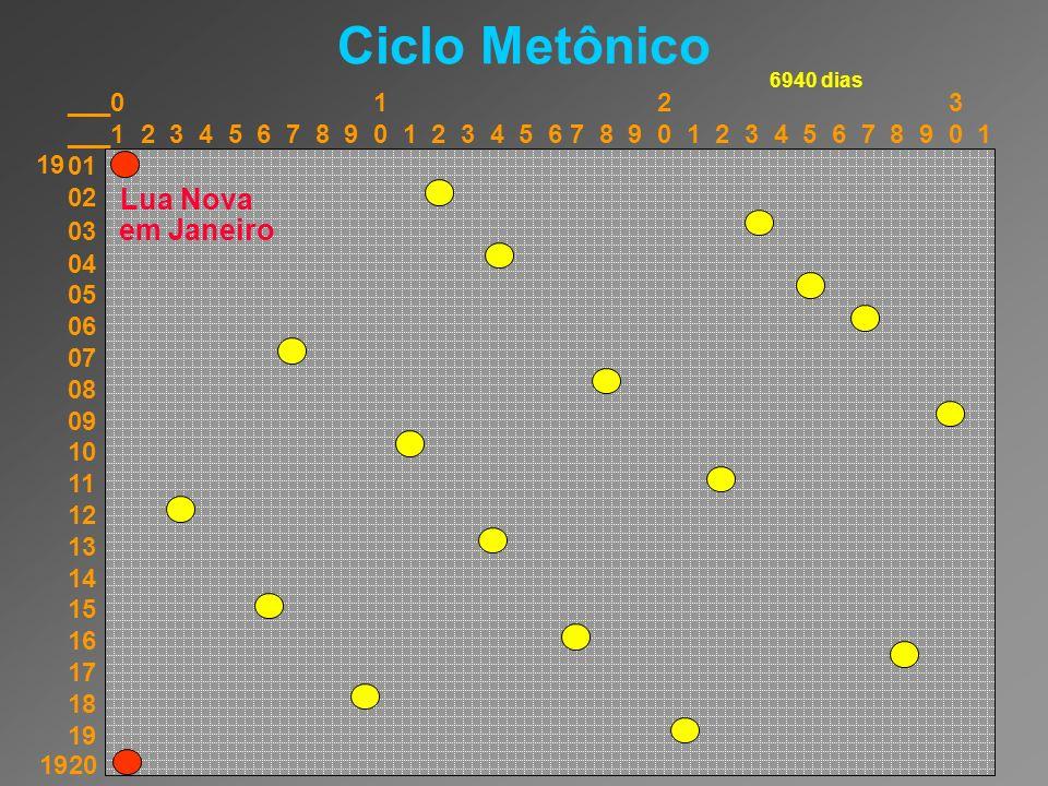Ciclo Metônico Lua Nova ___0 1 2 3