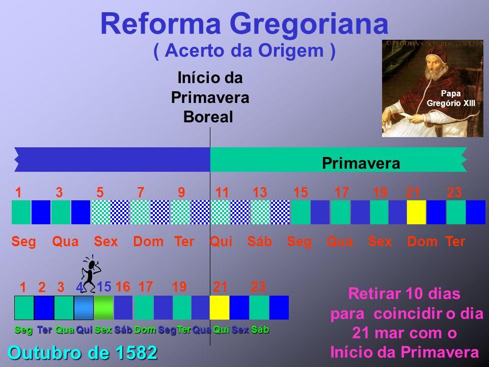 Reforma Gregoriana ( Acerto da Origem )