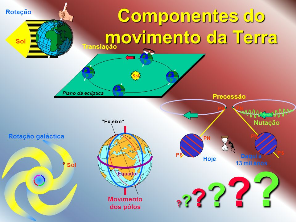 Componentes do movimento da Terra