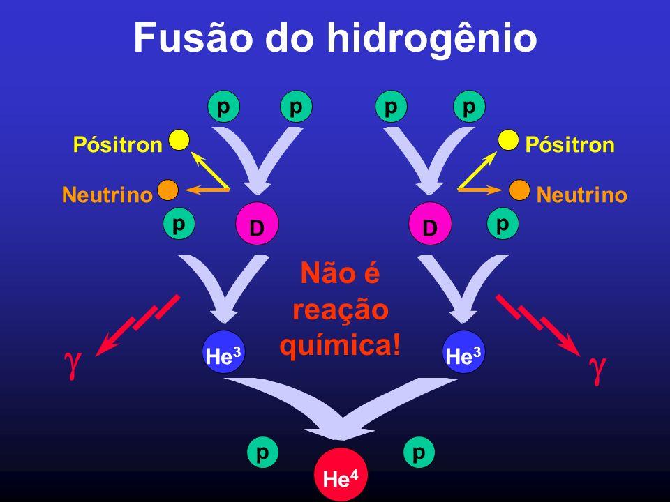 Fusão do hidrogênio g g Não é reação química! p D Neutrino Pósitron p