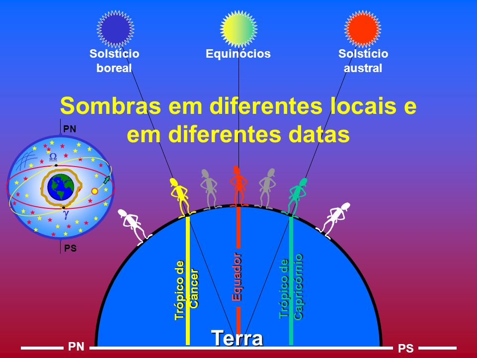 Sombras em diferentes locais e em diferentes datas