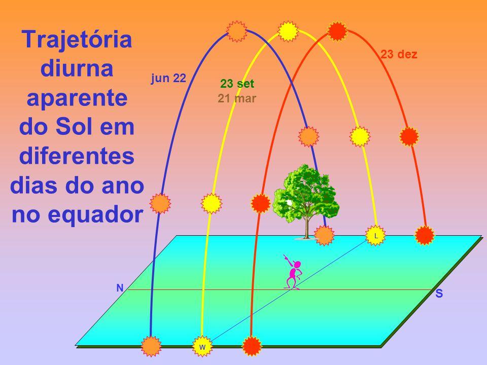 Trajetória diurna aparente do Sol em diferentes dias do ano no equador