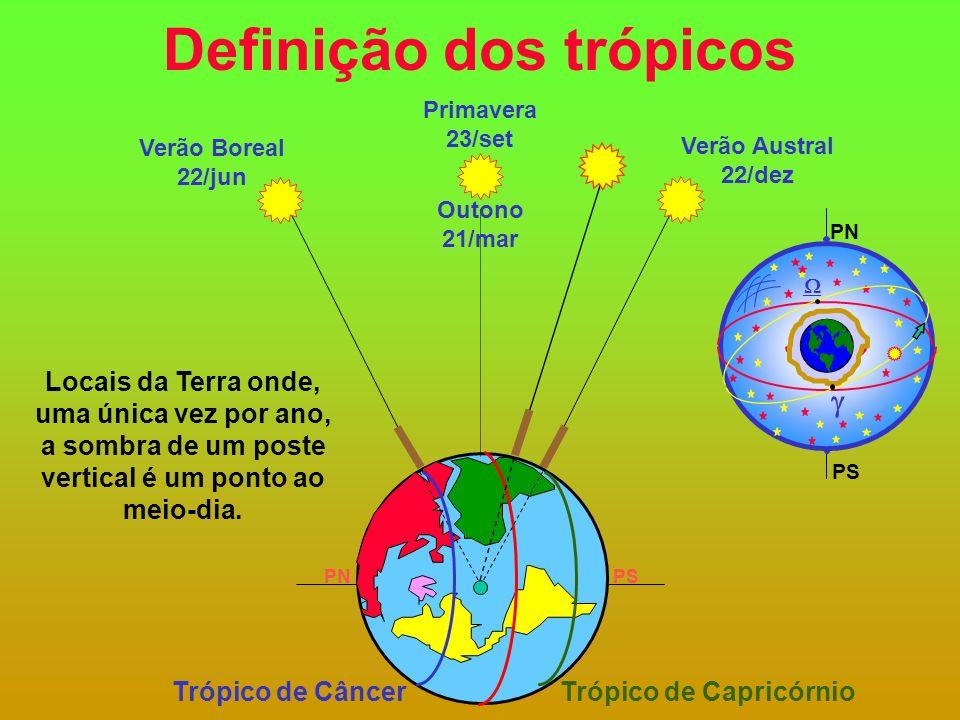 Definição dos trópicos