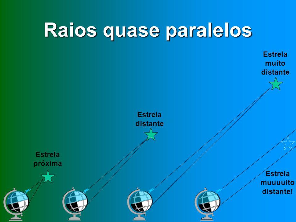 Raios quase paralelos Estrela muito distante Estrela distante Estrela