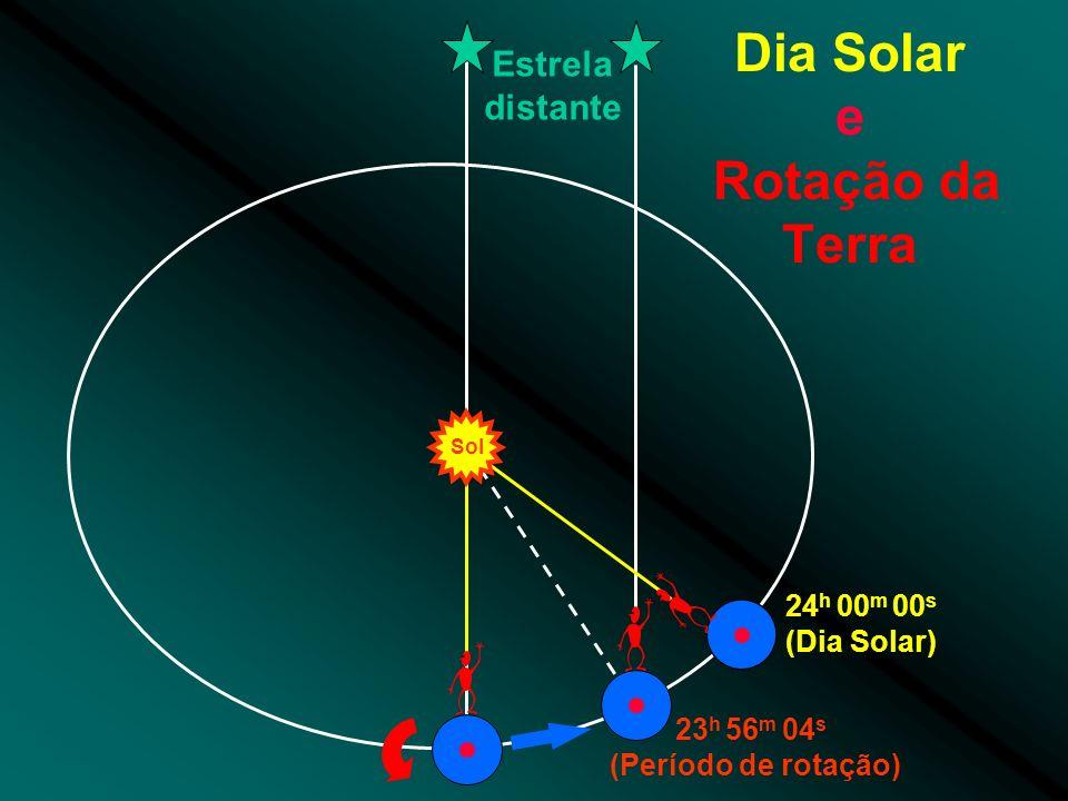 Dia Solar e Rotação da Terra