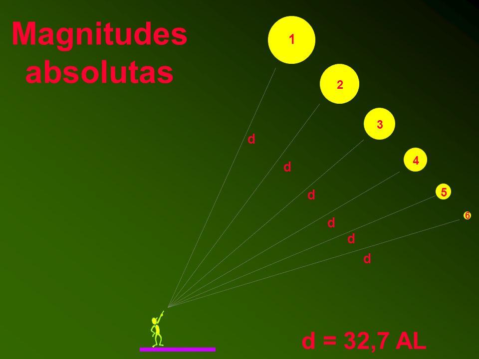 Magnitudes absolutas 1 2 3 d 4 d d 5 6 d d d d = 32,7 AL