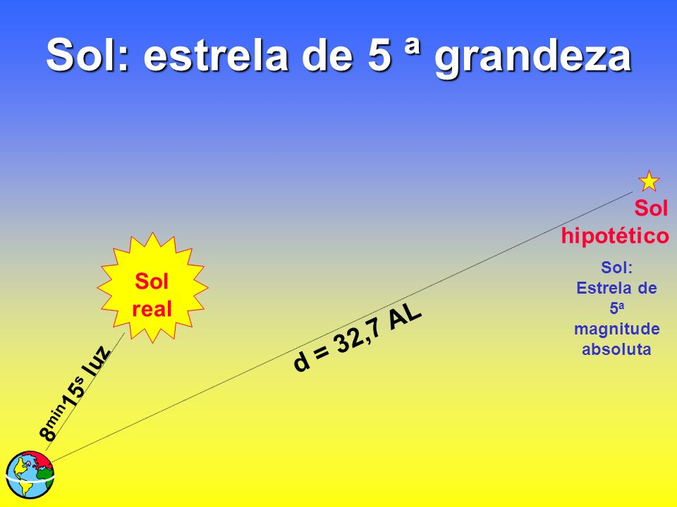Sol: estrela de 5 ª grandeza