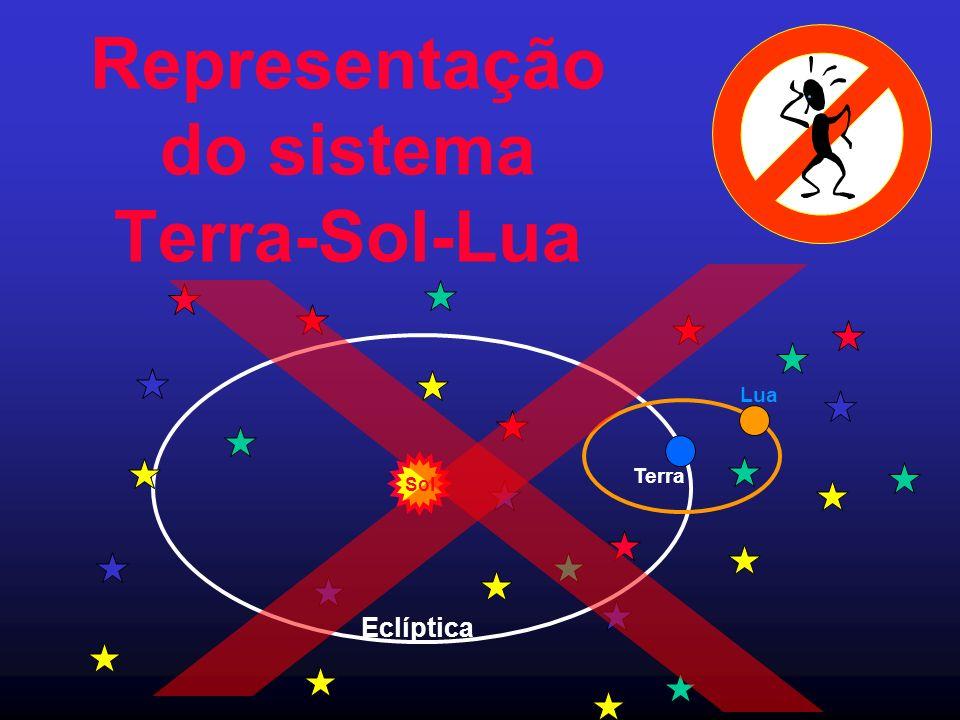 Representação do sistema Terra-Sol-Lua