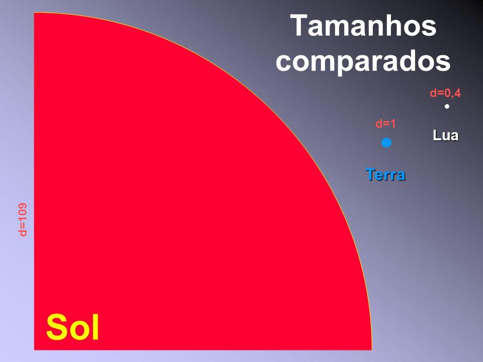 Tamanhos comparados d=0,4 d=1 Lua Terra d=109 Sol