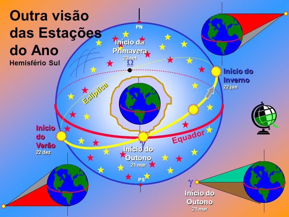 Outra visão das Estações do Ano Hemisfério Sul