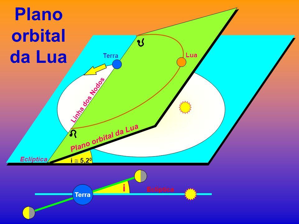 Plano orbital da Lua i Plano orbital da Lua Lua Linha dos Nodos