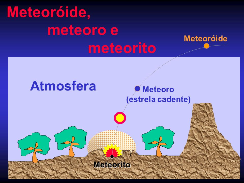 Meteoróide, meteoro e meteorito