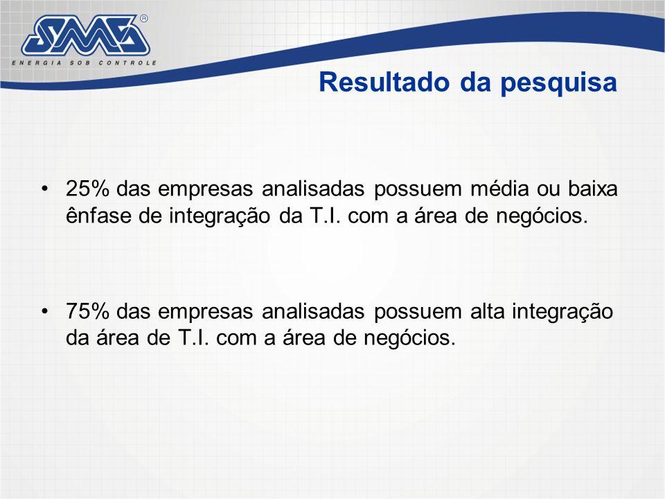 Resultado da pesquisa25% das empresas analisadas possuem média ou baixa ênfase de integração da T.I. com a área de negócios.