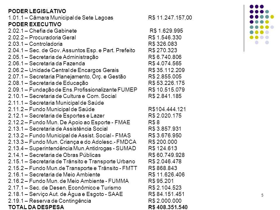 1.01.1 – Câmara Municipal de Sete Lagoas R$ 11.247.157,00