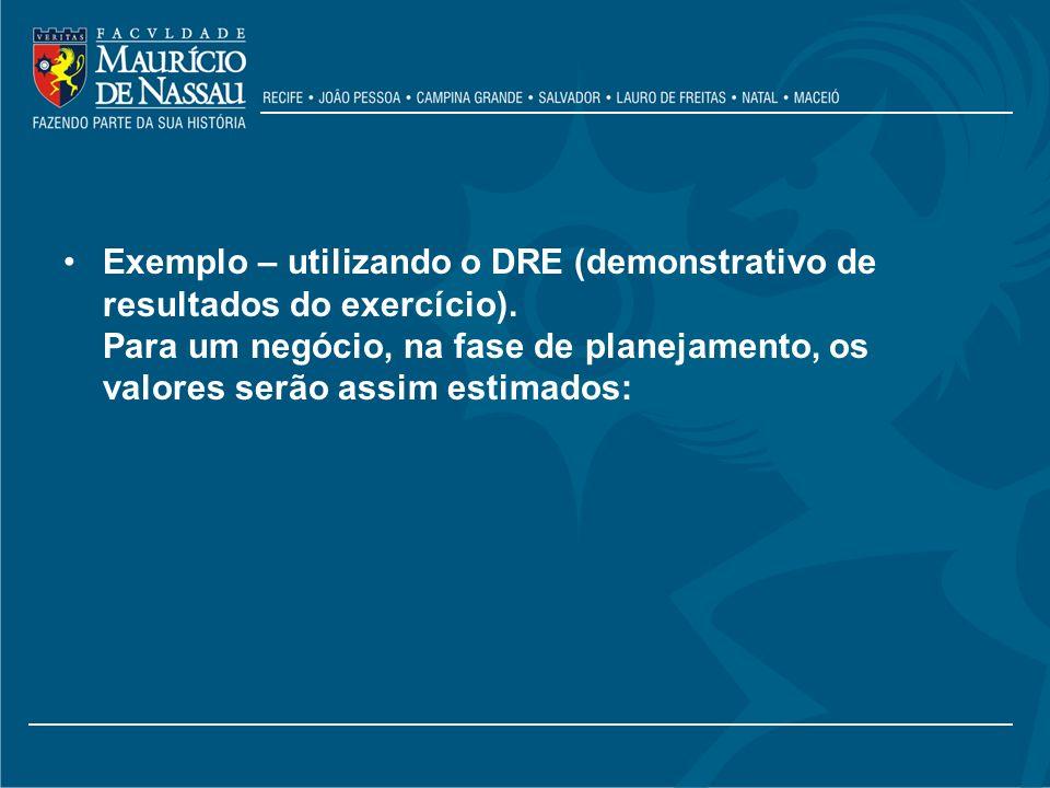 Exemplo – utilizando o DRE (demonstrativo de resultados do exercício)