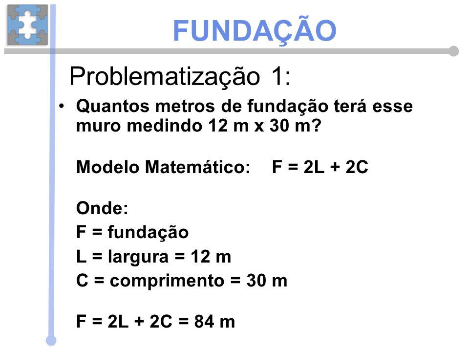 FUNDAÇÃO Problematização 1:
