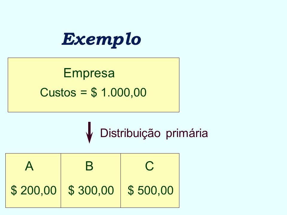 Exemplo Empresa A B C Custos = $ 1.000,00 Distribuição primária