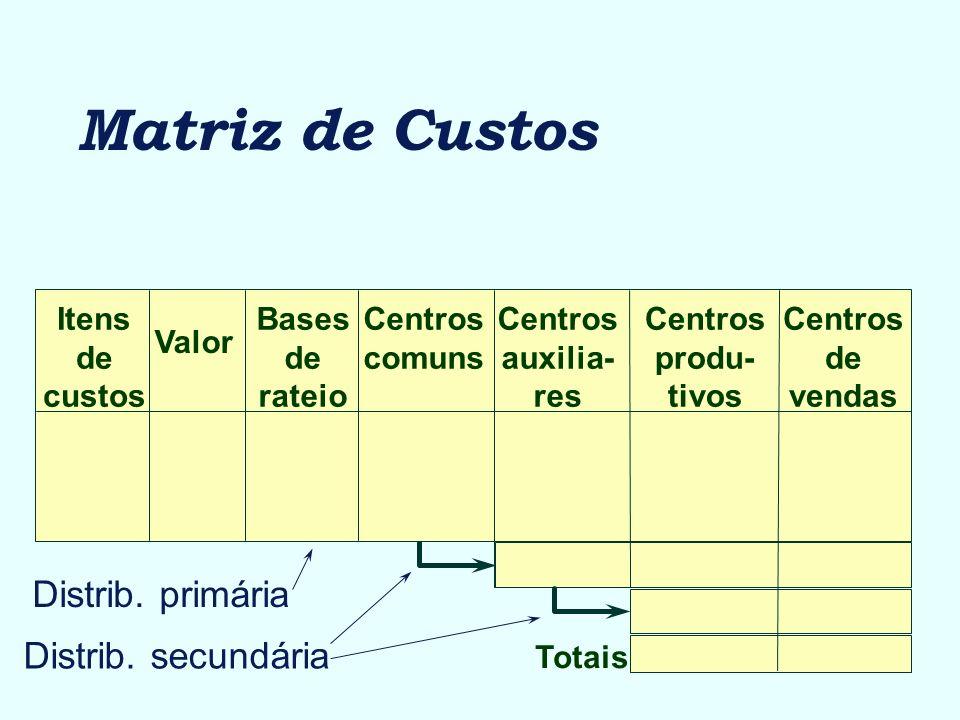 Matriz de Custos Distrib. primária Distrib. secundária Itens de custos