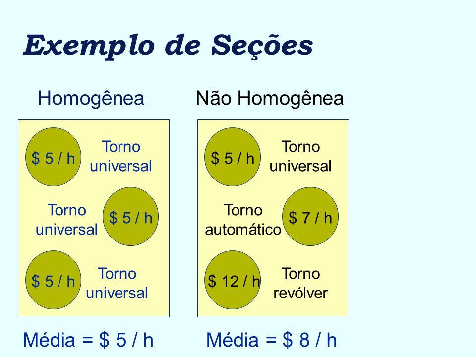 Exemplo de Seções Homogênea Não Homogênea Média = $ 5 / h