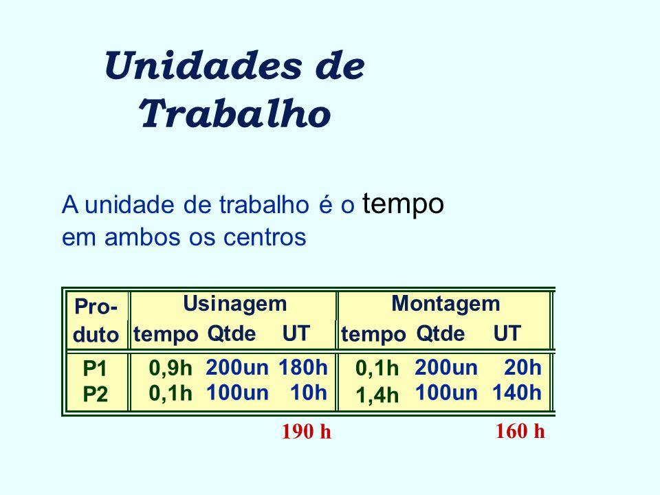 Unidades de Trabalho A unidade de trabalho é o tempo em ambos os centros. Pro- duto. P1. P2. Usinagem.