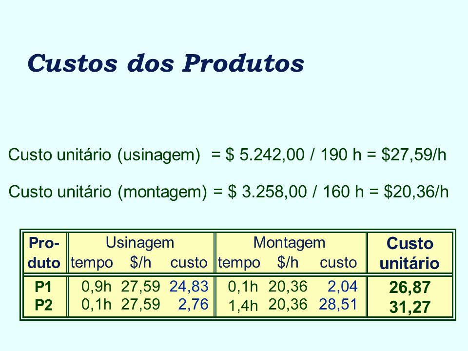 Custos dos Produtos Custo unitário (usinagem) = $ 5.242,00 / 190 h = $27,59/h. Custo unitário (montagem) = $ 3.258,00 / 160 h = $20,36/h.