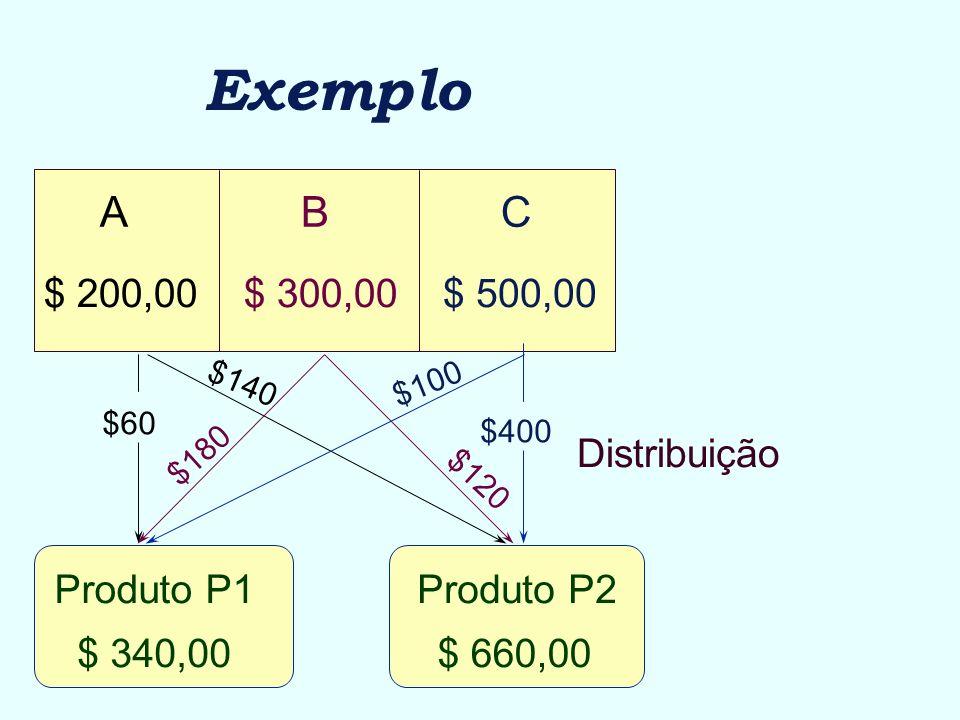 Exemplo A B C $ 500,00 $ 300,00 $ 200,00 Distribuição Produto P1