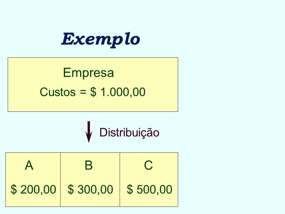 Exemplo Empresa A B C Custos = $ 1.000,00 Distribuição $ 500,00