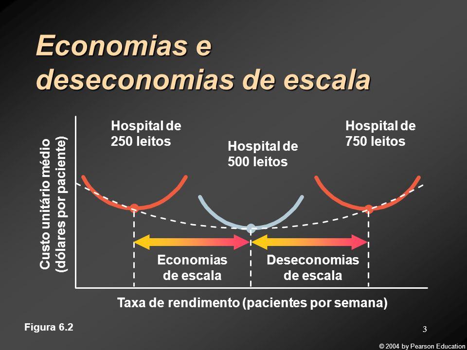Custo unitário médio (dólares por paciente) Deseconomias de escala