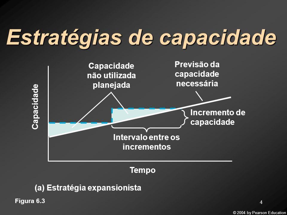 Estratégias de capacidade